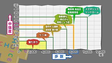 チョイス e テレ NTT Com